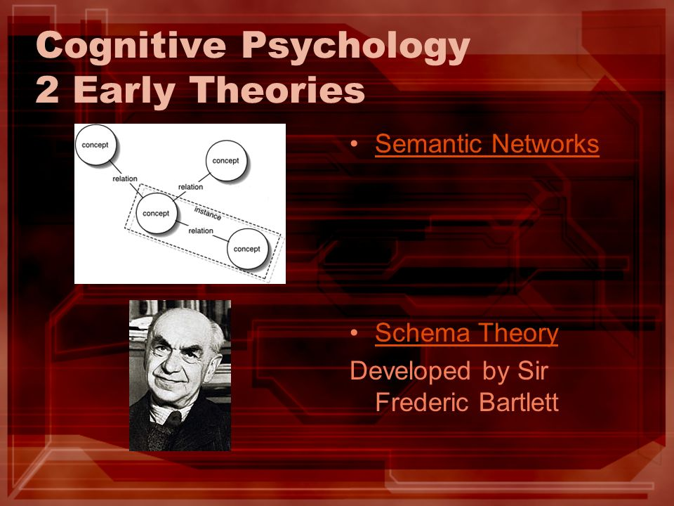 Cognitive Psychology 2 Early Theories