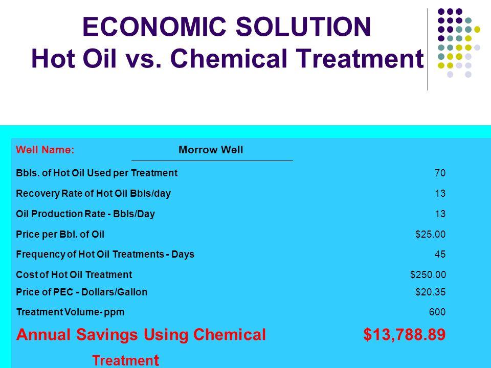 ECONOMIC SOLUTION Hot Oil vs. Chemical Treatment