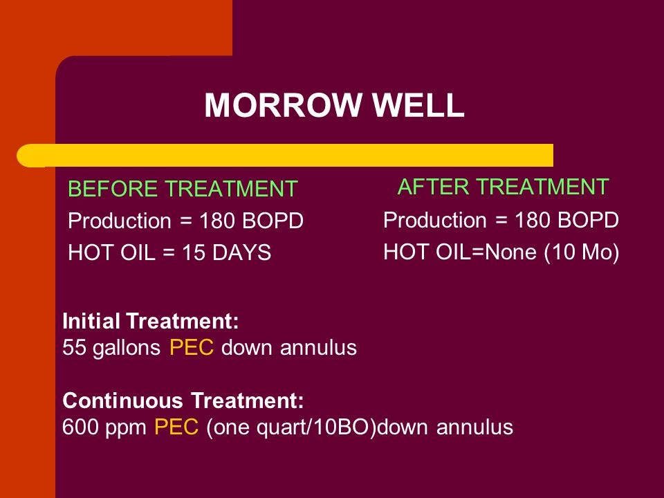 MORROW WELL AFTER TREATMENT BEFORE TREATMENT Production = 180 BOPD
