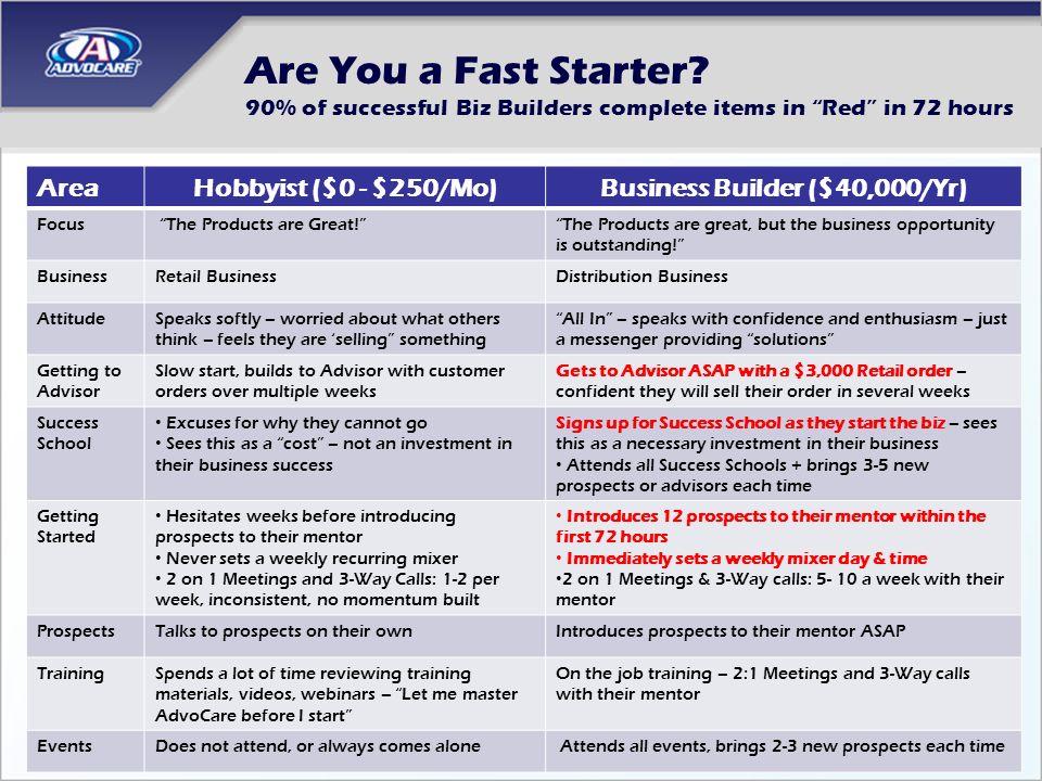 Business Builder ($40,000/Yr)