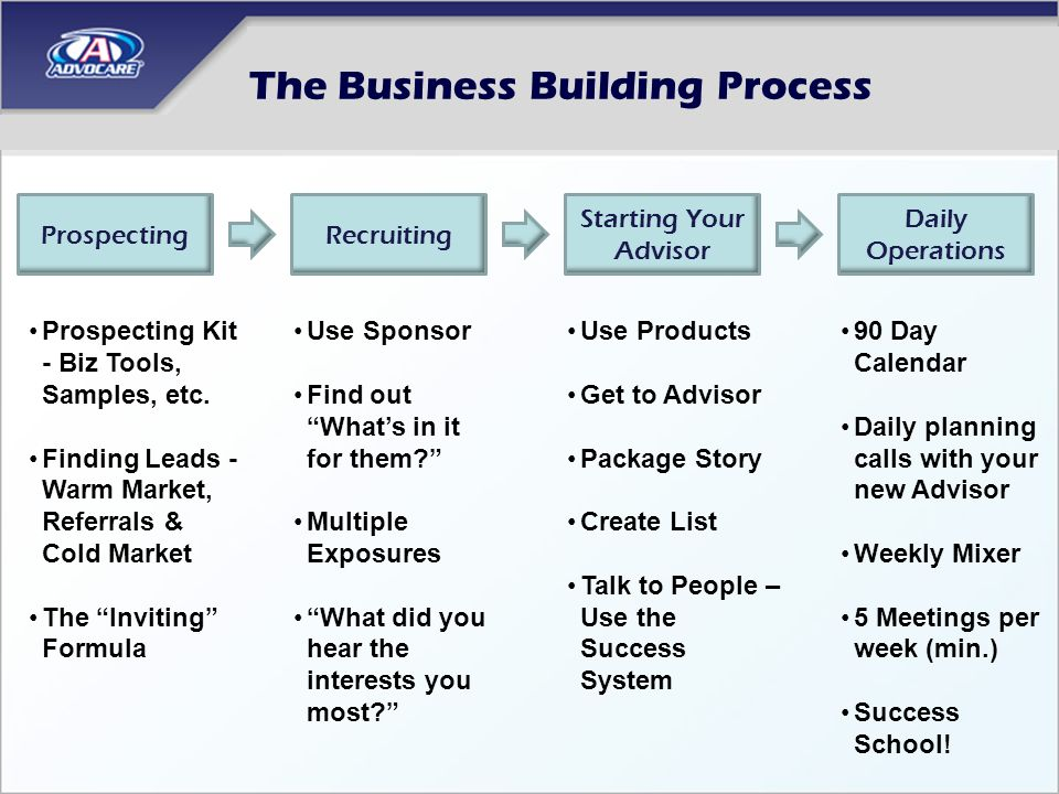 The Business Building Process