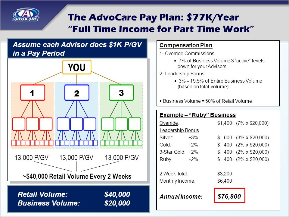 The AdvoCare Pay Plan: $77K/Year Full Time Income for Part Time Work