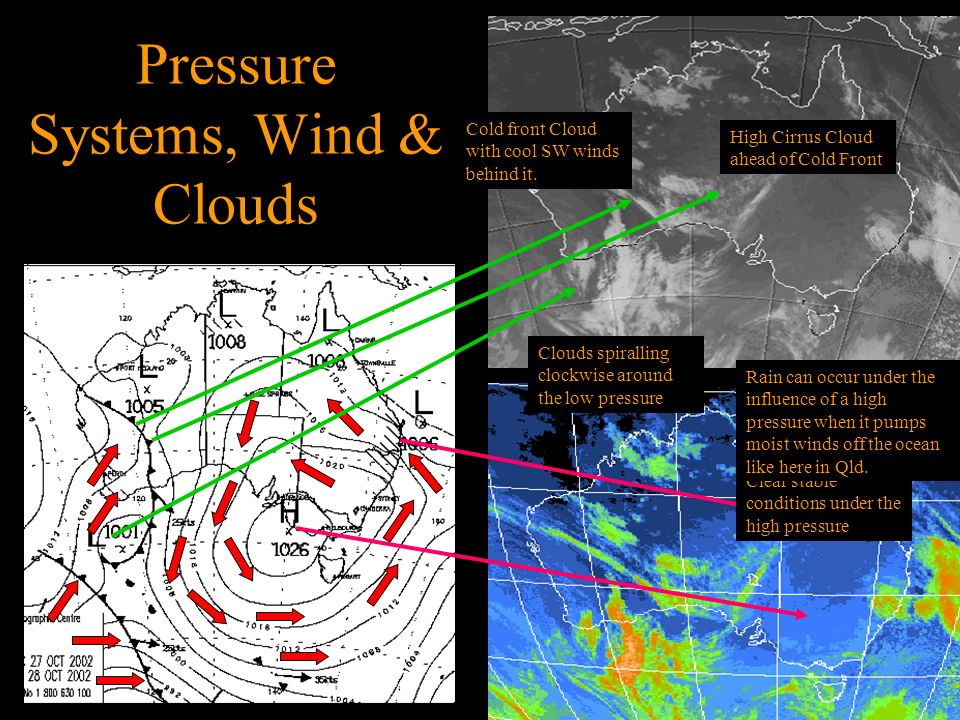 Pressure Systems, Wind & Clouds
