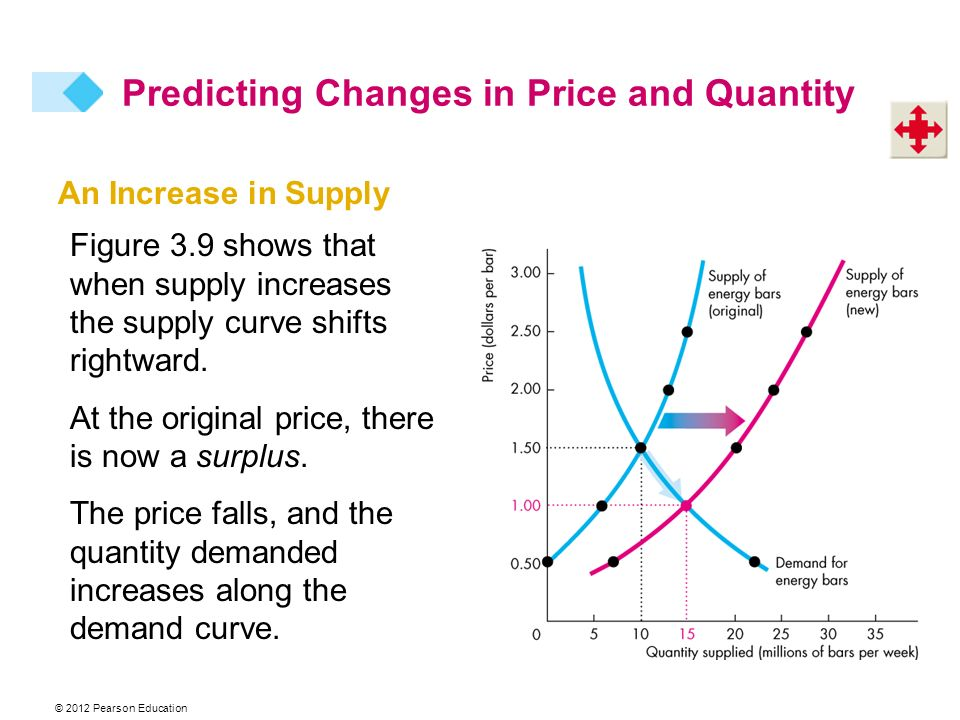 Change In Supply Curve 3 DEMAND AND SUPPLY. -...