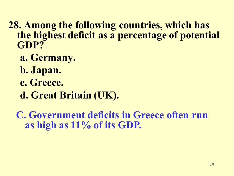 28. Among the following countries, which has the highest deficit as a percentage of potential GDP