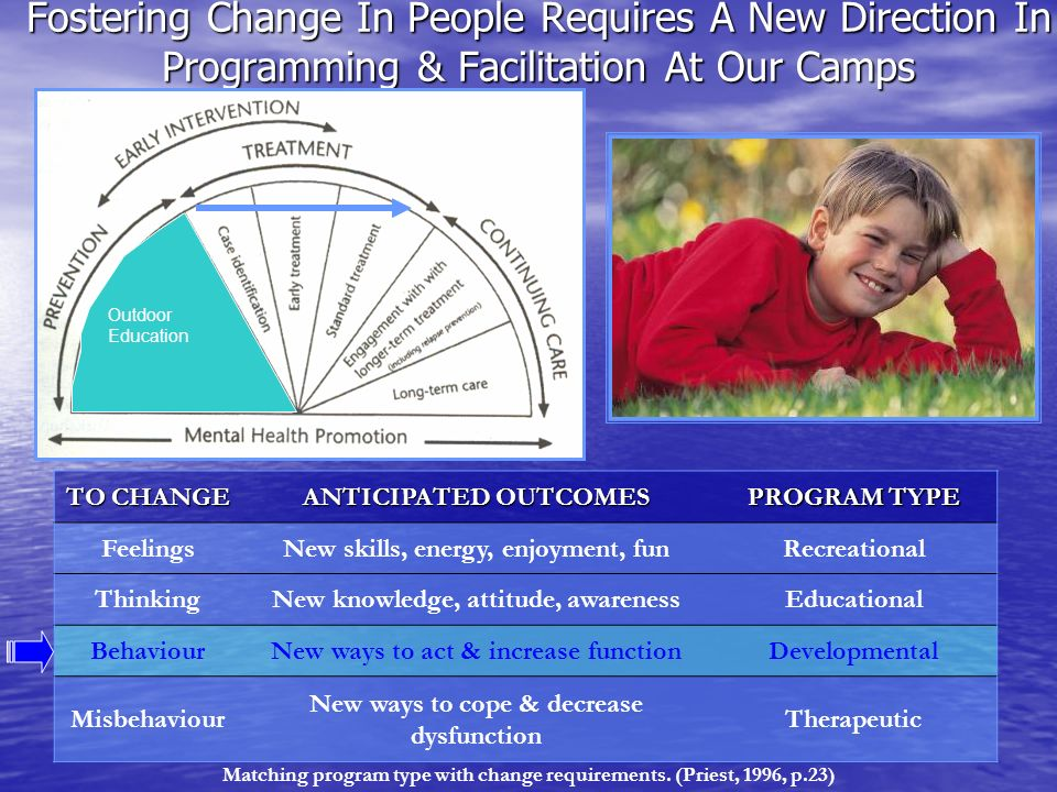Fostering Change In People Requires A New Direction In Programming & Facilitation At Our Camps