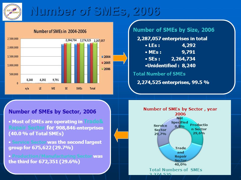 Number of SMEs, 2006 Number of SMEs by Size, 2006