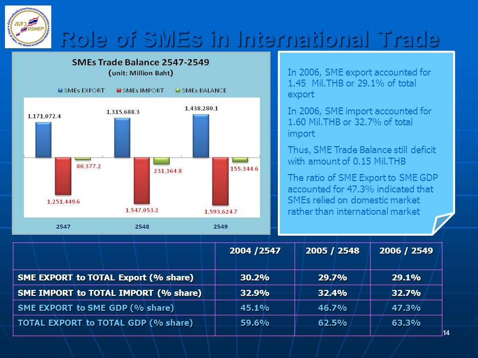Role of SMEs in International Trade