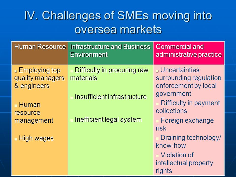 IV. Challenges of SMEs moving into oversea markets