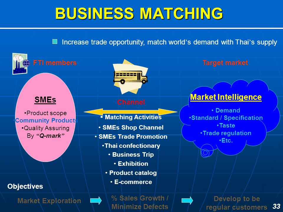 BUSINESS MATCHING SMEs Market Intelligence