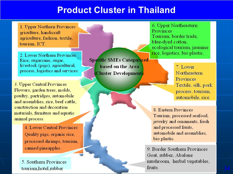 Product Cluster in Thailand