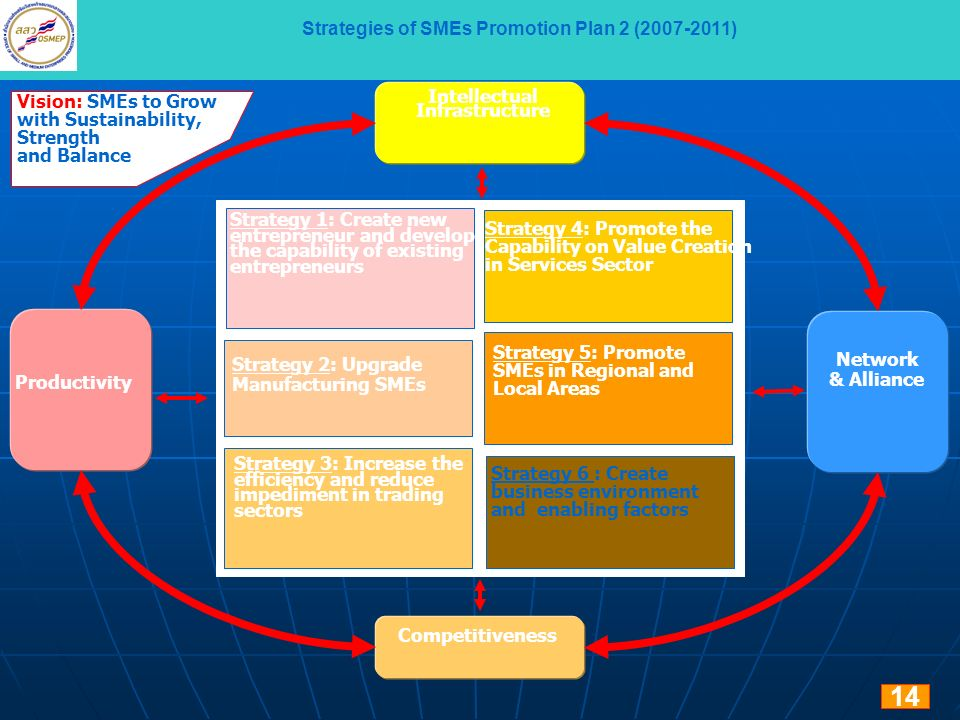 Strategies of SMEs Promotion Plan 2 (2007-2011)
