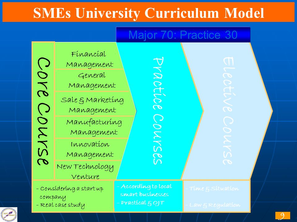 SMEs University Curriculum Model