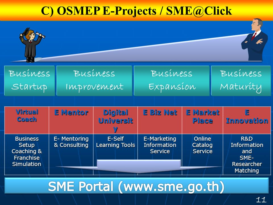 C) OSMEP E-Projects / SME@Click
