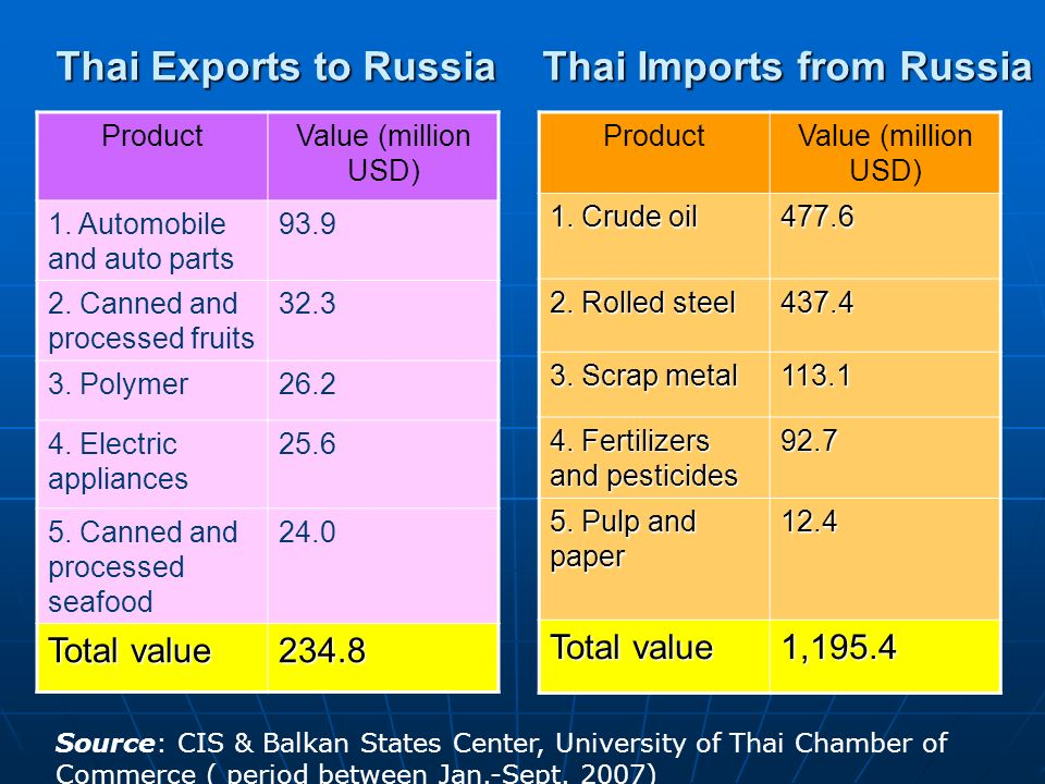 Thai Imports from Russia