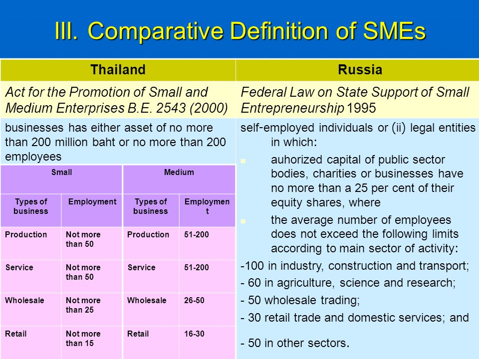 III. Comparative Definition of SMEs