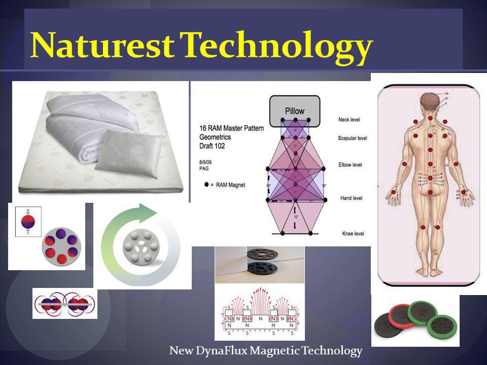 New DynaFlux Magnetic Technology