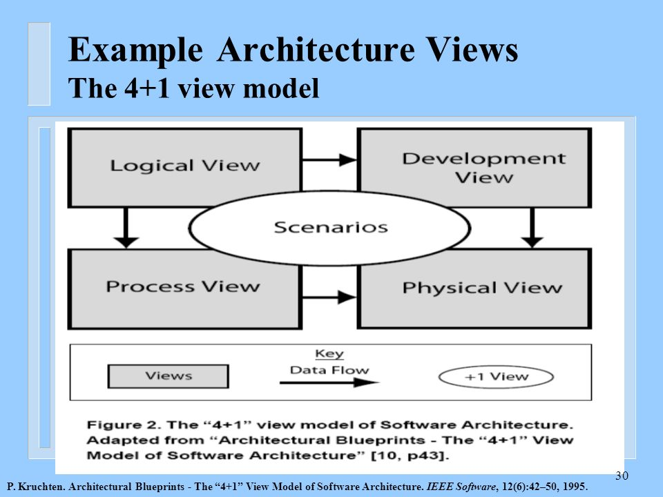 Example Architecture Views The 4 1 View Model