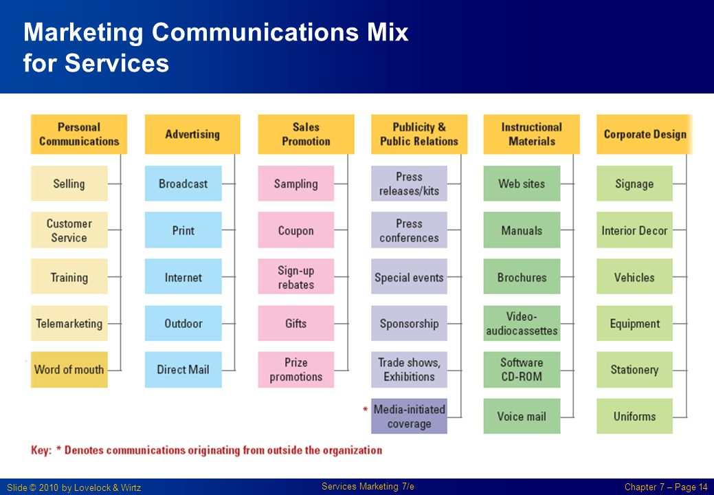 marketing mix for telecom service Related post: how to get more b2b leads for it services  by giving users a  whole range of experiences through a diverse mix of content.