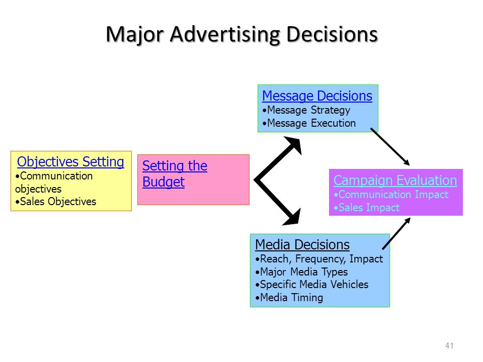 evaluate methods of communicating decisions made 7 steps to effective decision making  using a step-by-step decision-making process can help you make more deliberate, thoughtful  evaluate whether the need.