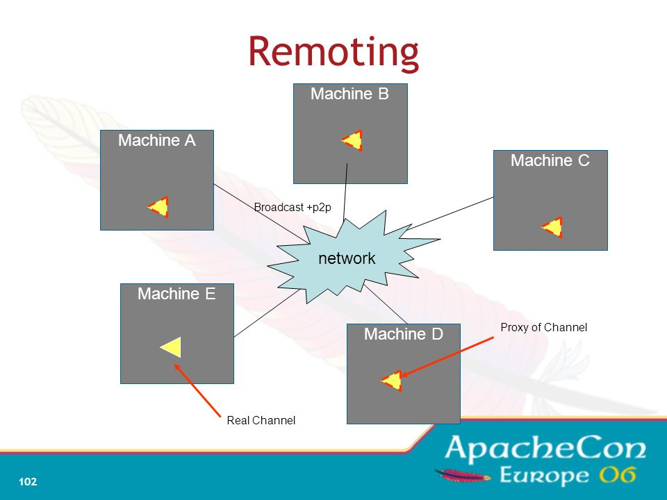 Remoting Machine B Machine A Machine C network Machine E Machine D