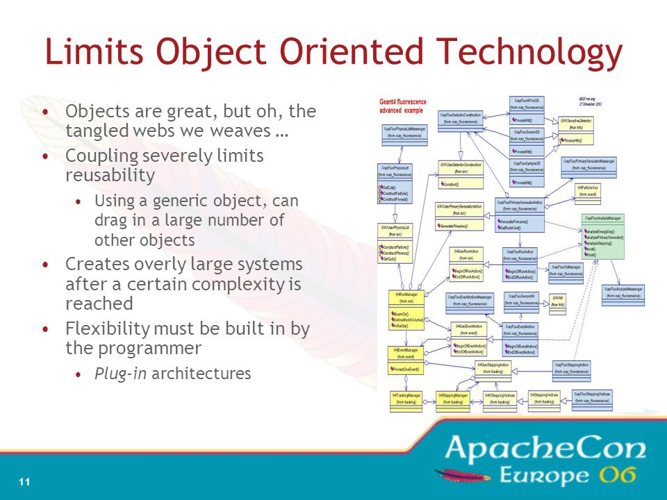 Limits Object Oriented Technology