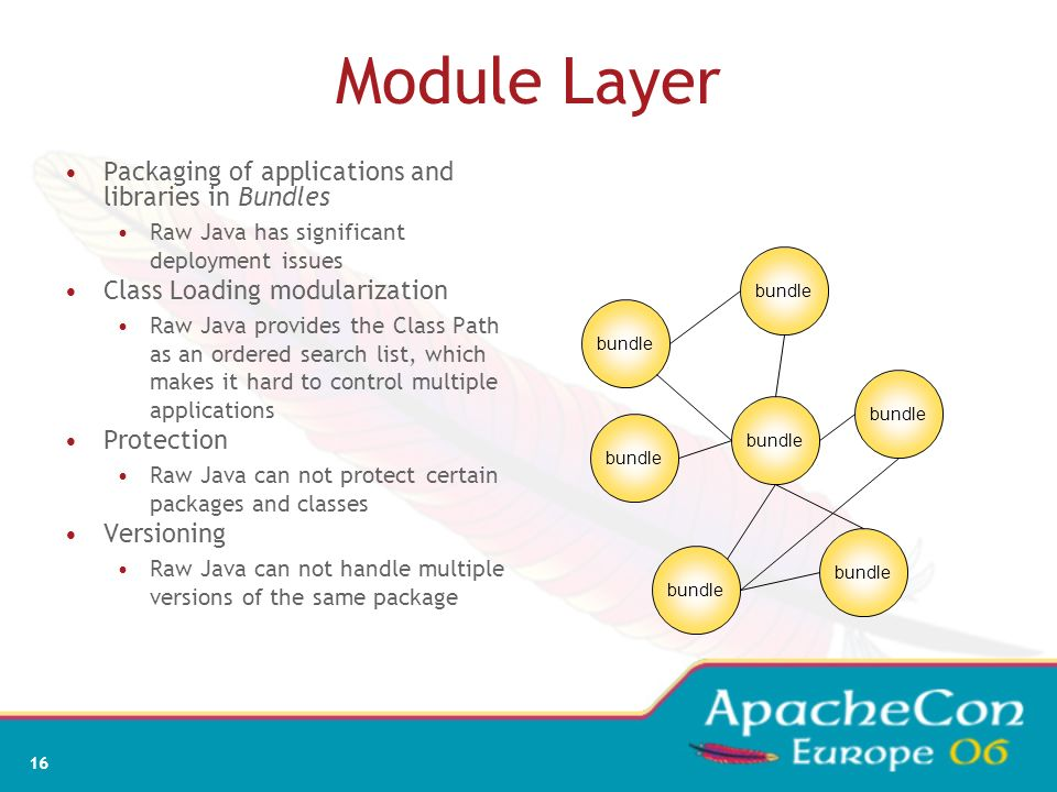 Module Layer Packaging of applications and libraries in Bundles