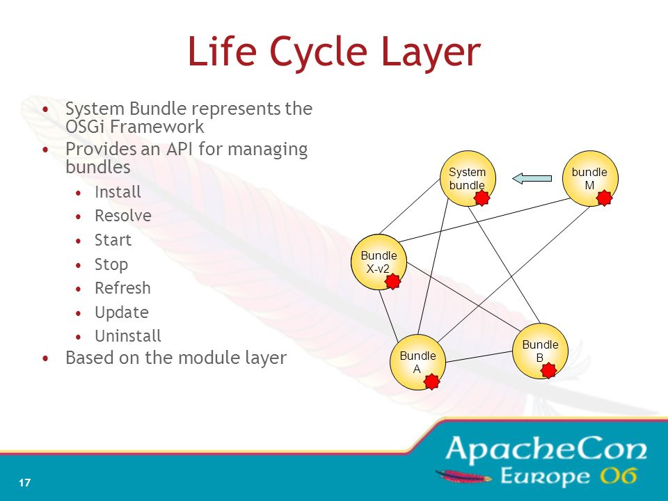 Life Cycle Layer System Bundle represents the OSGi Framework