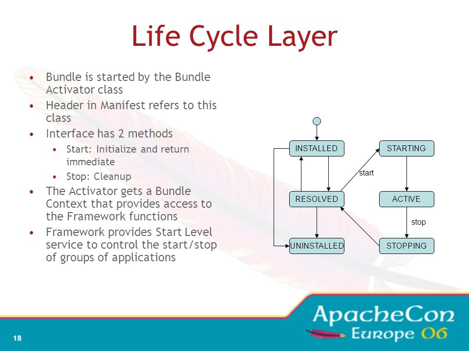 Life Cycle Layer Bundle is started by the Bundle Activator class