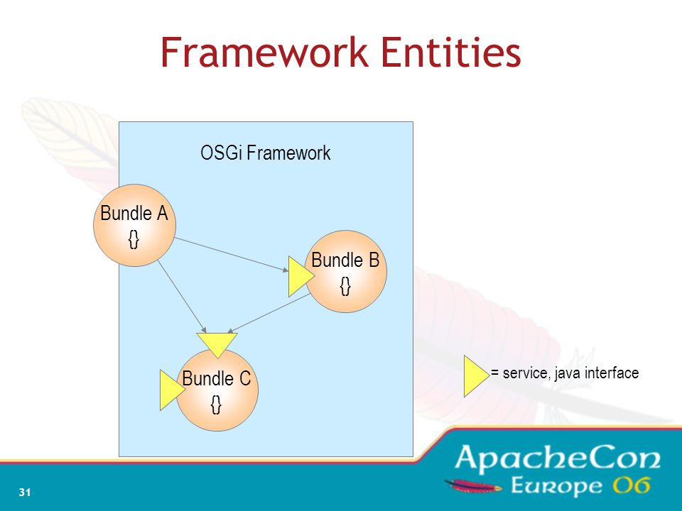 Framework Entities OSGi Framework Bundle A {} Bundle B {} Bundle C {}