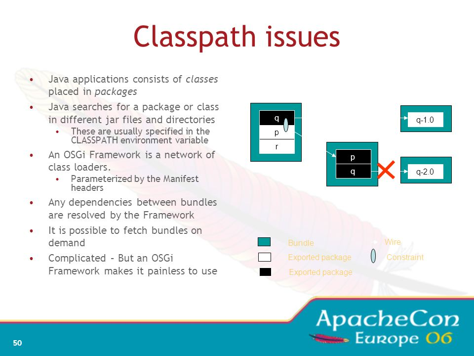 Classpath issues Java applications consists of classes placed in packages.