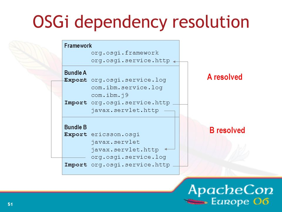 OSGi dependency resolution