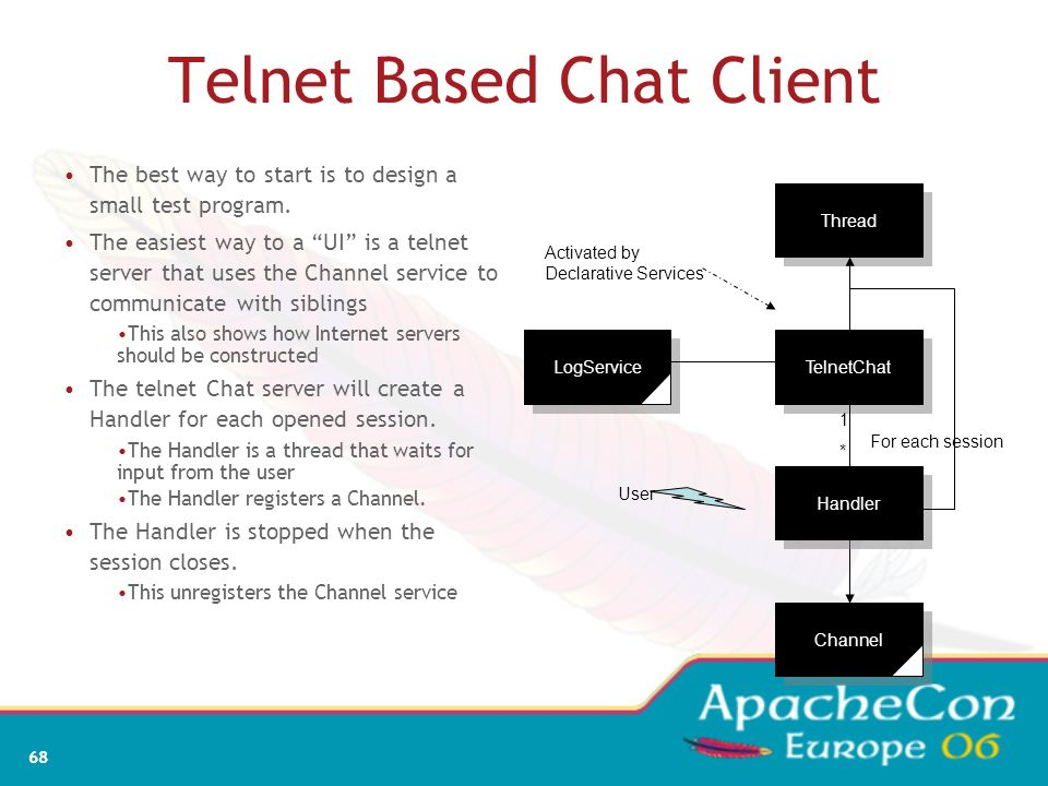 Telnet Based Chat Client