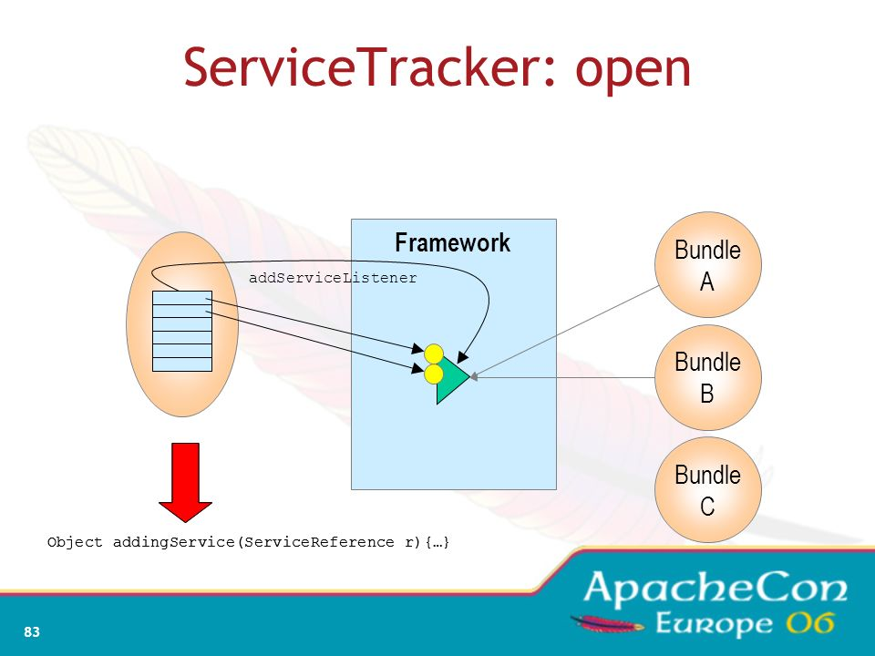 ServiceTracker: open Framework Bundle A Bundle B Bundle C