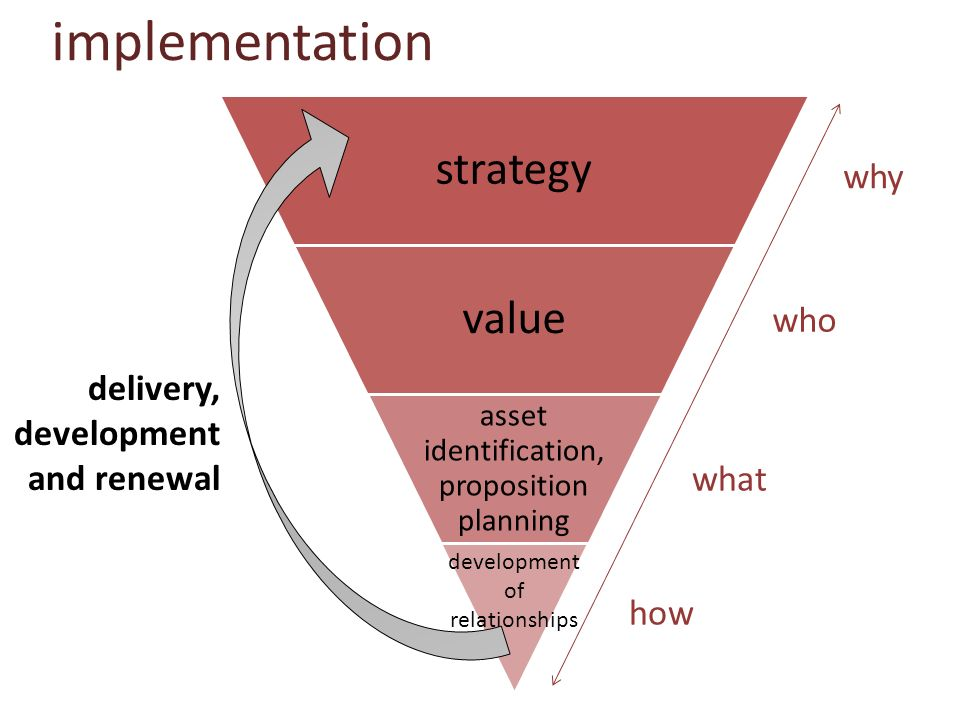 implementation strategy value why who