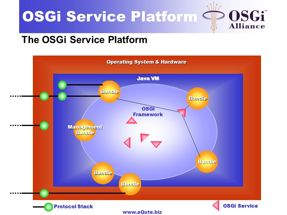 The OSGi Service Platform