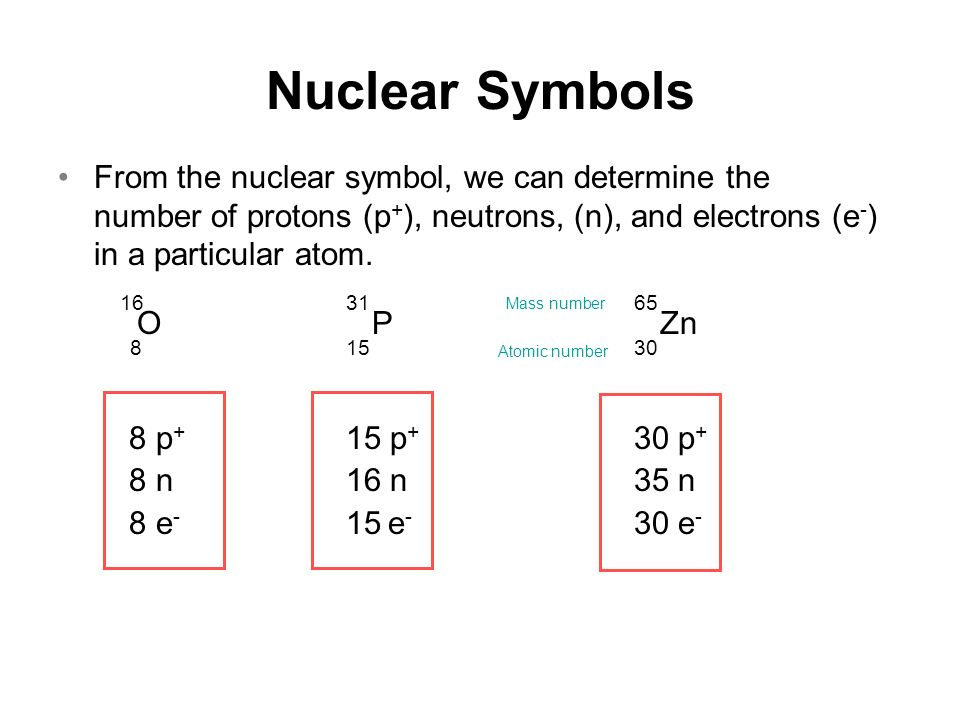 Chapter 3 atoms and elements ppt video online download 24 nuclear symbols urtaz Images