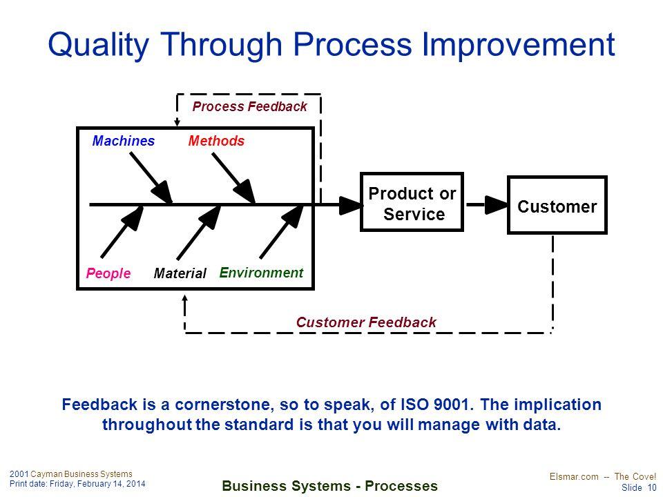 Quality Through Process Improvement