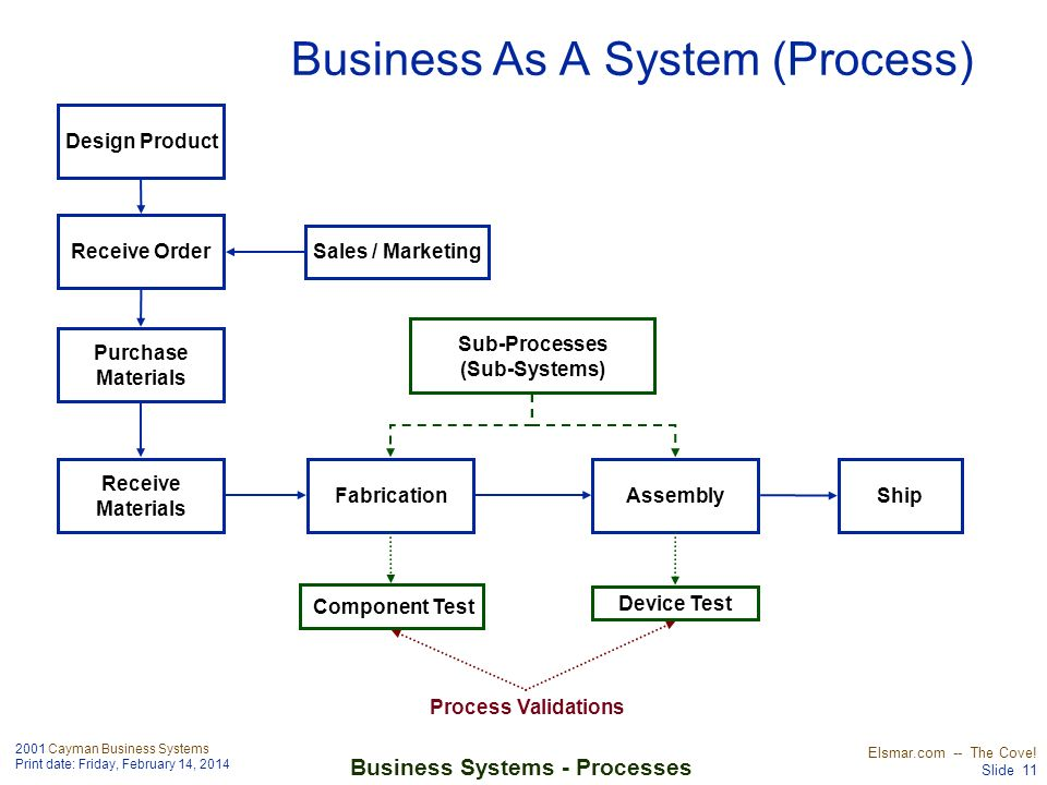 Business As A System (Process)