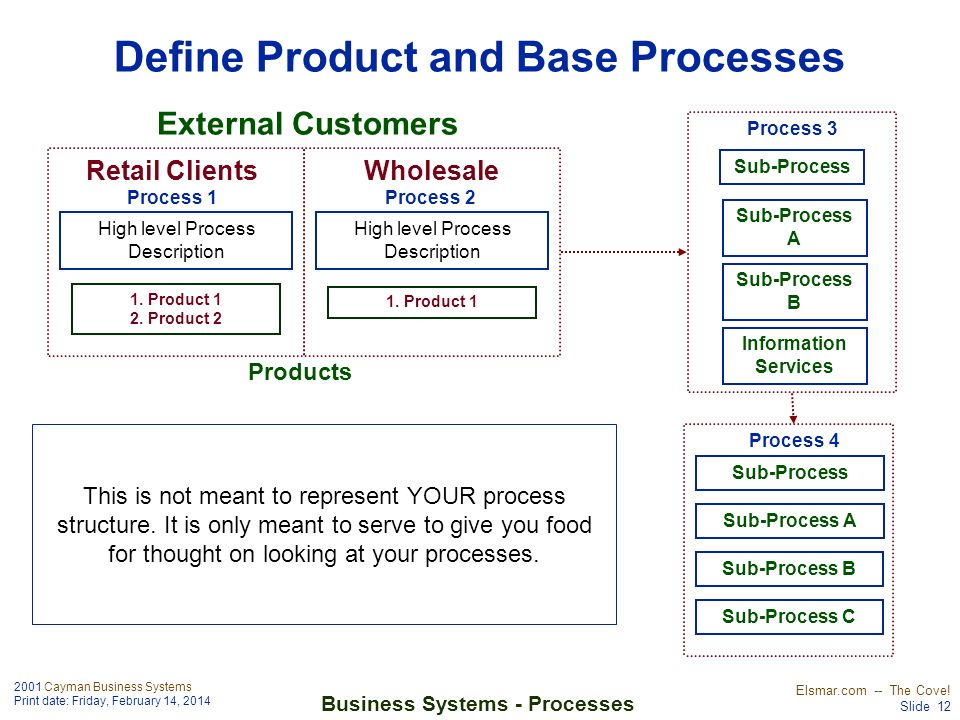 Define Product and Base Processes