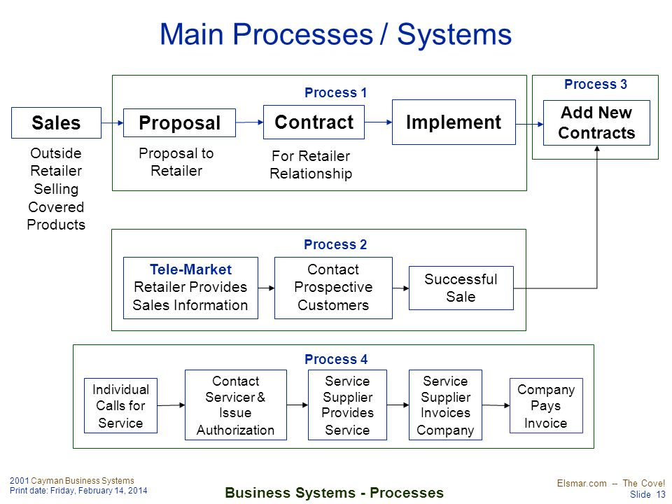 Main Processes / Systems