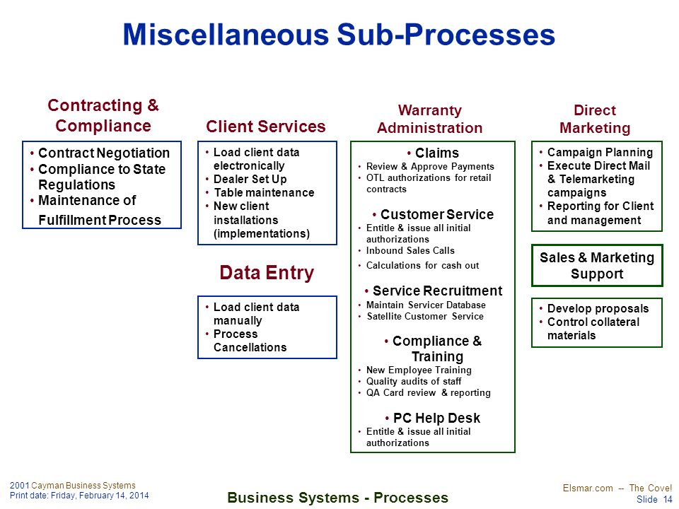 Miscellaneous Sub-Processes