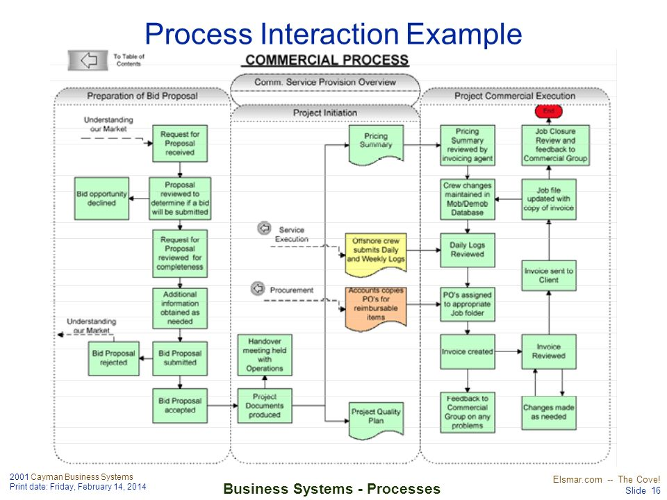 Process Interaction Example