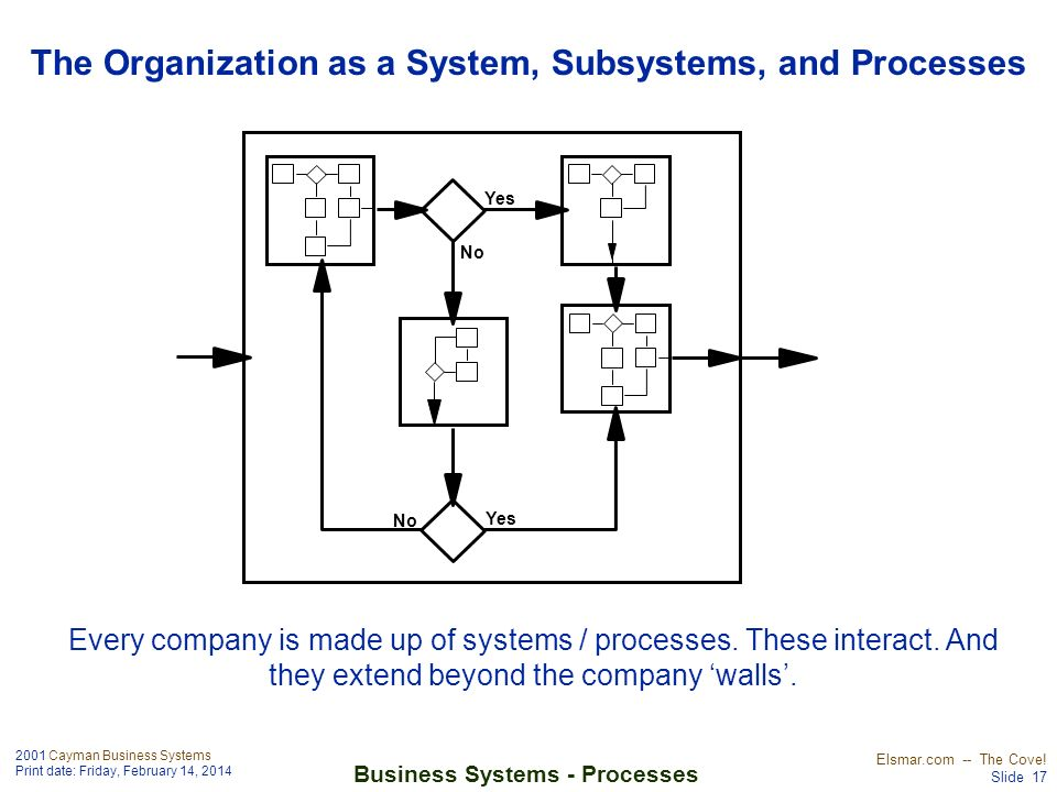 The Organization as a System, Subsystems, and Processes