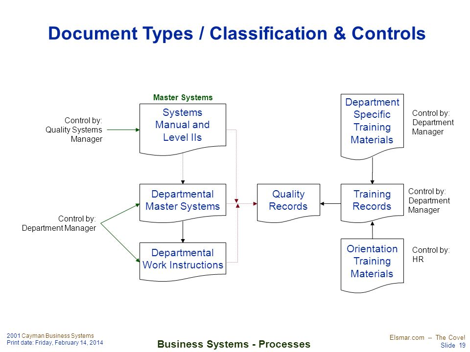 Document Types / Classification & Controls