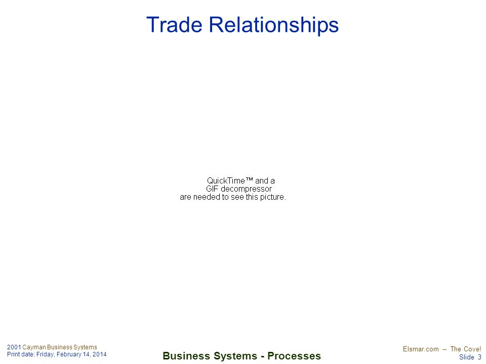 Trade Relationships