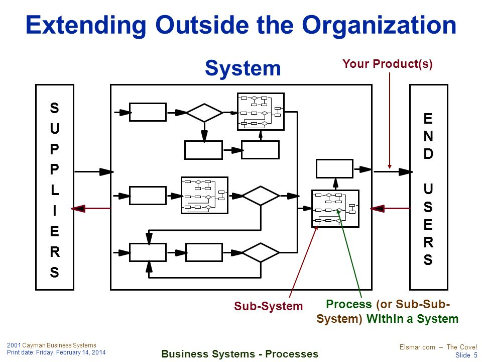 Extending Outside the Organization
