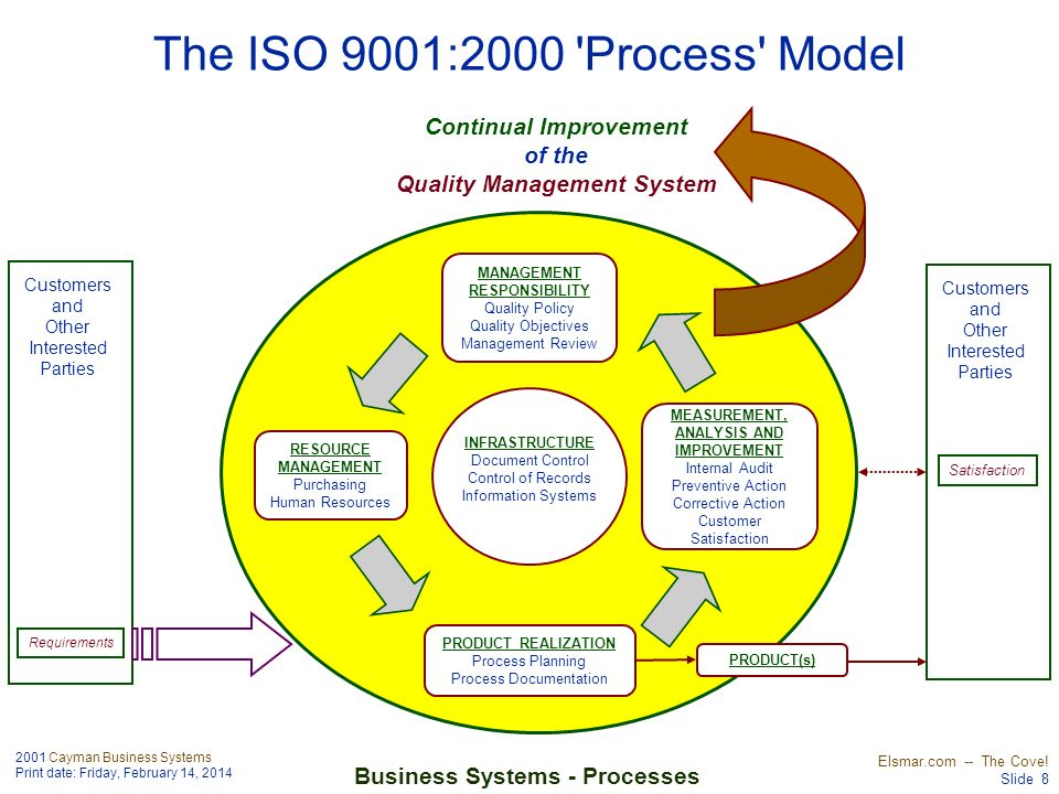 Continual Improvement Quality Management System