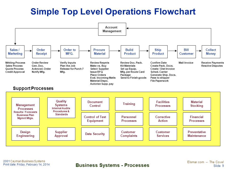 Simple Top Level Operations Flowchart