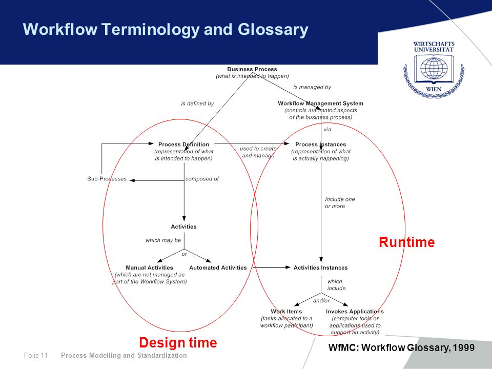 Workflow Terminology and Glossary